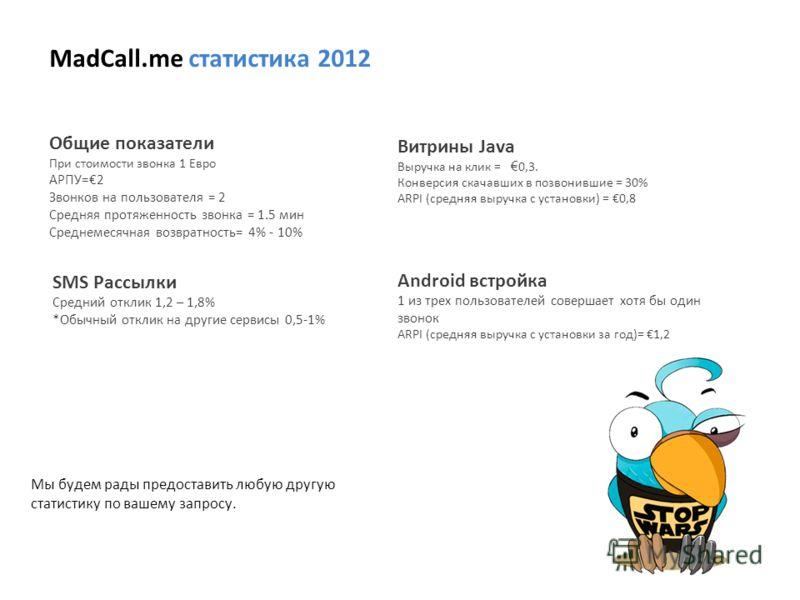MadCall.me статистика 2012 Android встройка 1 из трех пользователей совершает хотя бы один звонок ARPI (средняя выручка с установки за год)= 1,2 Общие показатели При стоимости звонка 1 Евро АРПУ=2 Звонков на пользователя = 2 Средняя протяженность зво