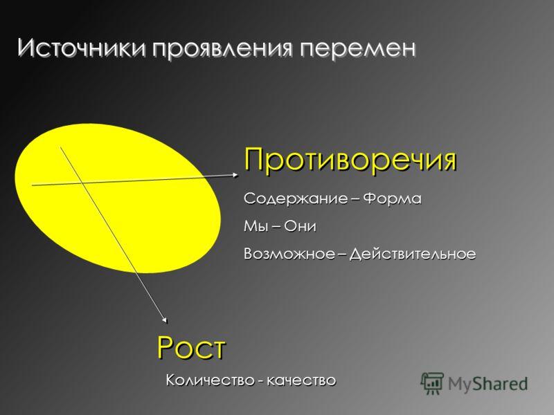 Источники проявления перемен Противоречия Рост Содержание – Форма Мы – Они Возможное – Действительное Содержание – Форма Мы – Они Возможное – Действительное Количество - качество