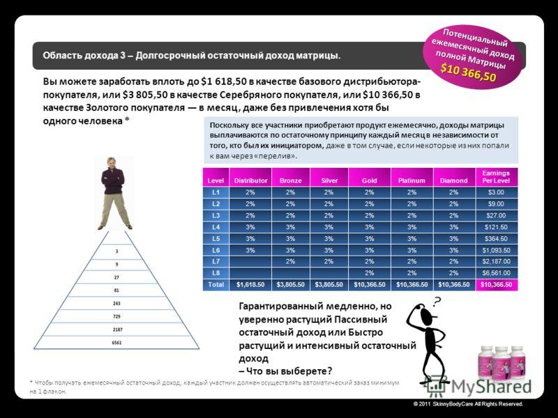 Skinny Body Care © 2011 SkinnyBodyCare All Rights Reserved. Область дохода 3 – Долгосрочный остаточный доход матрицы. Поскольку все участники приобретают продукт ежемесячно, доходы матрицы выплачиваются по остаточному принципу каждый месяц в независи