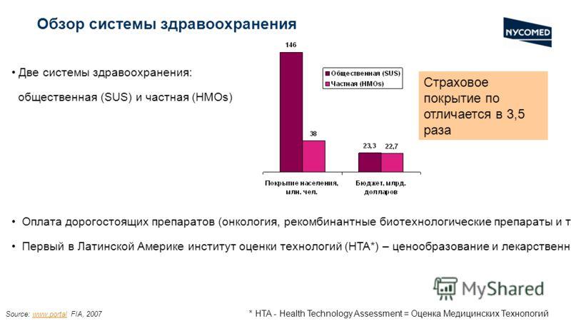 Обзор системы здравоохранения Две системы здравоохранения: общественная (SUS) и частная (HMOs) Оплата дорогостоящих препаратов (онкология, рекомбинантные биотехнологические препараты и т.д.) преимущественно из третьих источников (напр. фонды) Первый