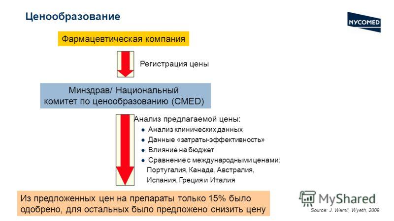 Ценообразование Фармацевтическая компания Минздрав/ Национальный комитет по ценообразованию (CMED) Регистрация цены Анализ предлагаемой цены: Анализ клинических данных Данные «затраты-эффективность» Влияние на бюджет Сравнение с международными ценами