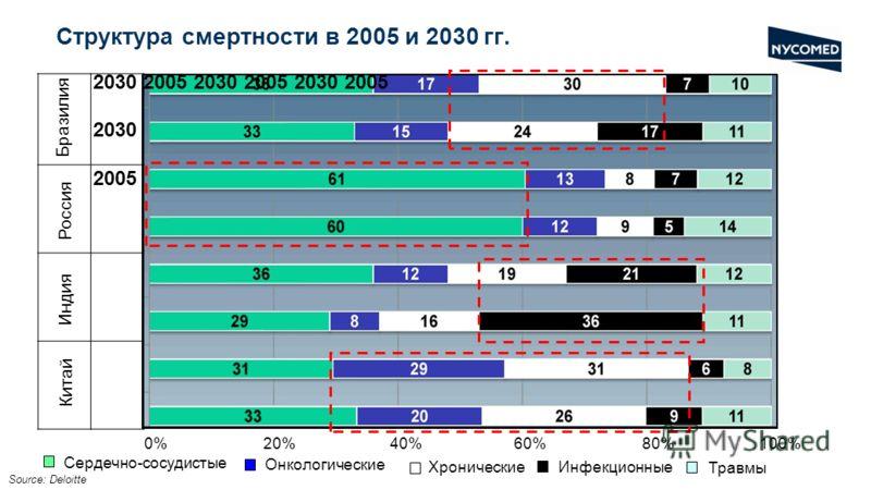 Структура смертности в 2005 и 2030 гг. Source: Deloitte 2030 2005 2030 2005 2030 2005 2030 2005 Бразилия Россия Индия Китай 0% 20% 40% 60% 80% 100% Сердечно-сосудистые Онкологические ХроническиеИнфекционные Травмы