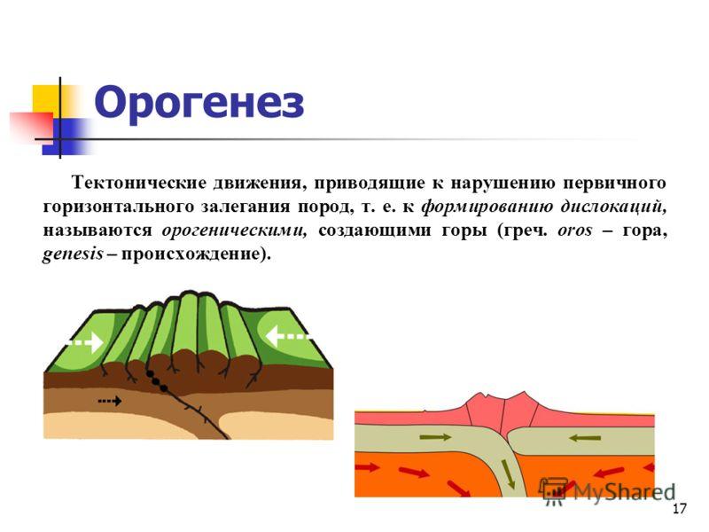 17 Орогенез Тектонические движения, приводящие к нарушению первичного горизонтального залегания пород, т. е. к формированию дислокаций, называются орогеническими, создающими горы (греч. oros – гора, genesis – происхождение).