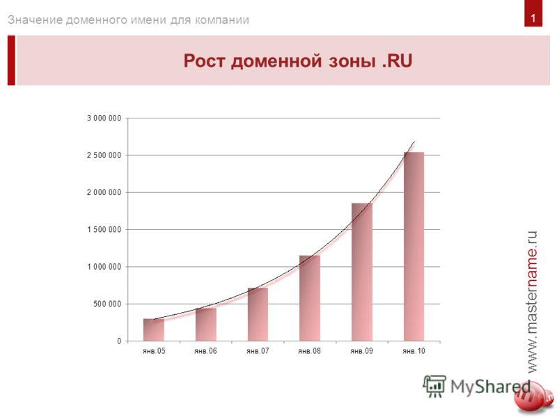 1 Рост доменной зоны.RU www.mastername.ru Значение доменного имени для компании