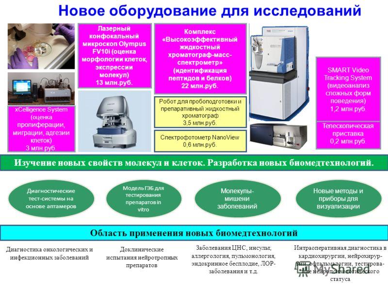 xCelligence System (оценка пролиферации, миграции, адгезии клеток) 3 млн.руб. Лазерный конфокальный микроскоп Olympus FV10i (оценка морфологии клеток, экспрессии молекул) 13 млн.руб. Комплекс «Высокоэффективный жидкостный хроматограф-масс- спектромет