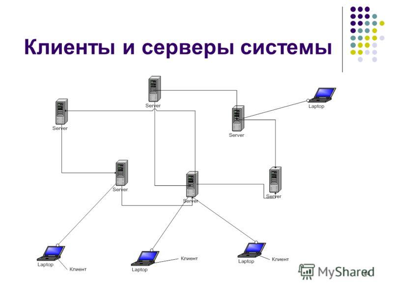 44 Клиенты и серверы системы