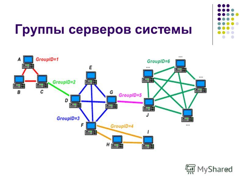 47 Группы серверов системы