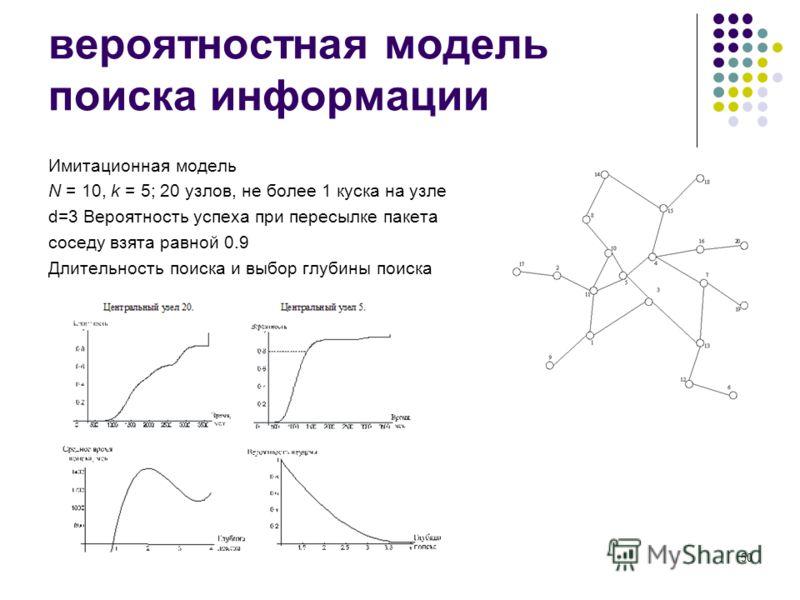 50 вероятностная модель поиска информации Имитационная модель N = 10, k = 5; 20 узлов, не более 1 куска на узле d=3 Вероятность успеха при пересылке пакета соседу взята равной 0.9 Длительность поиска и выбор глубины поиска