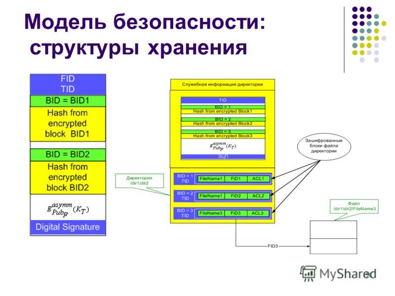56 Модель безопасности: структуры хранения