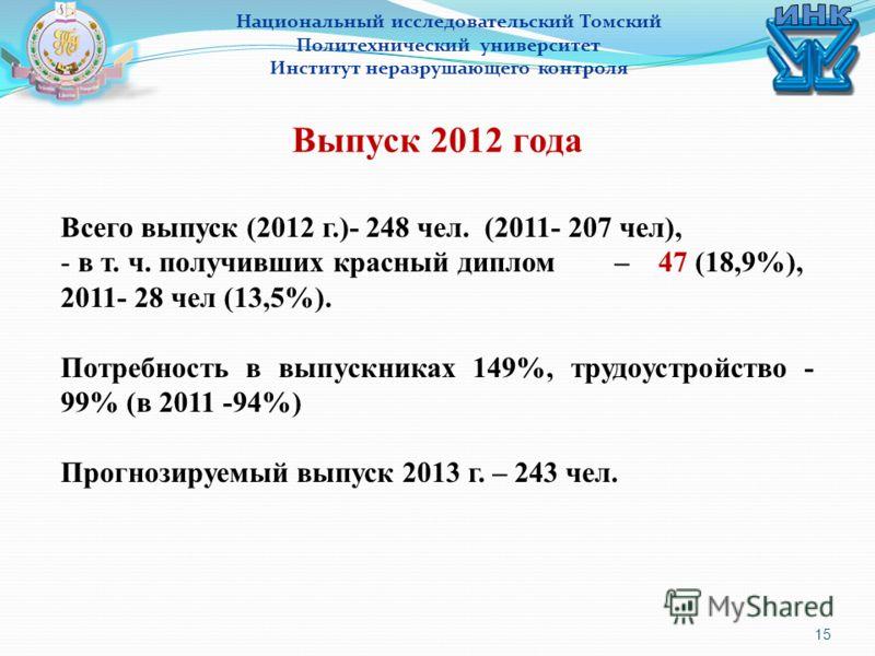 15 Национальный исследовательский Томский Политехнический университет Институт неразрушающего контроля Выпуск 2012 года Всего выпуск (2012 г.)- 248 чел. (2011- 207 чел), - в т. ч. получивших красный диплом – 47 (18,9%), 2011- 28 чел (13,5%). Потребно