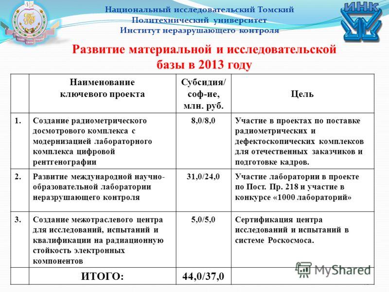 46 Национальный исследовательский Томский Политехнический университет Институт неразрушающего контроля Развитие материальной и исследовательской базы в 2013 году Наименование ключевого проекта Субсидия/ соф-ие, млн. руб. Цель 1.Создание радиометричес