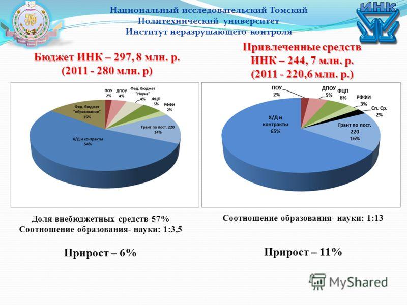 Привлеченные средств ИНК – 244, 7 млн. р. (2011 - 220,6 млн. р.) Национальный исследовательский Томский Политехнический университет Институт неразрушающего контроля Бюджет ИНК – 297, 8 млн. р. (2011 - 280 млн. р) Доля внебюджетных средств 57% Соотнош