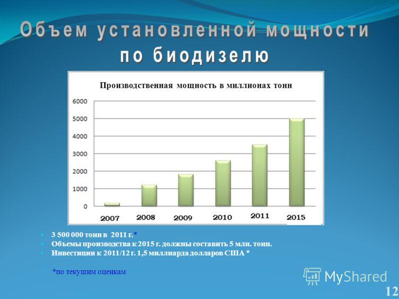 3 500 000 тонн в 2011 г.* Объемы производства к 2015 г. должны составить 5 млн. тонн. Инвестиции к 2011/12 г. 1,5 миллиарда долларов США * *по текущим оценкам 12 Производственная мощность в миллионах тонн