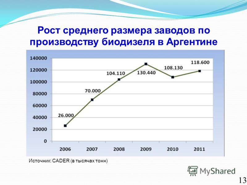 Рост среднего размера заводов по производству биодизеля в Аргентине 13 Источник: CADER (в тысячах тонн)