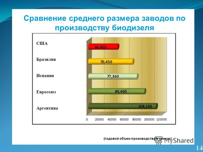 14 Сравнение среднего размера заводов по производству биодизеля США Бразилия Испания Евросоюз Аргентина (годовой объем производства в тоннах)