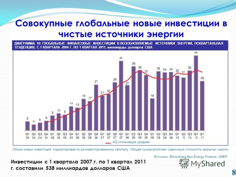 8 Инвестиции с 1 квартала 2007 г. по 1 квартал 2011 г. составили 538 миллиардов долларов США Совокупные глобальные новые инвестиции в чистые источники энергии ДИАГРАММА 10: ГЛОБАЛЬНЫЕ ФИНАНСОВЫЕ ИНВЕСТИЦИИ В ВОЗОБНОВЛЯЕМЫЕ ИСТОЧНИКИ ЭНЕРГИИ, ПОКВАРТА