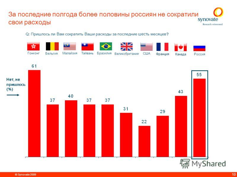 © Synovate 2009 9 Россияне стали тратить больше на товары первой необходимости Q. Что из перечисленного ниже В ы стали делать больше / чаще, меньше / реже за последние шесть месяцев? 10% 16% 51% 23% 12%12% 74% - 14% - 16% 10% 4% 12% - 12% Откладывать