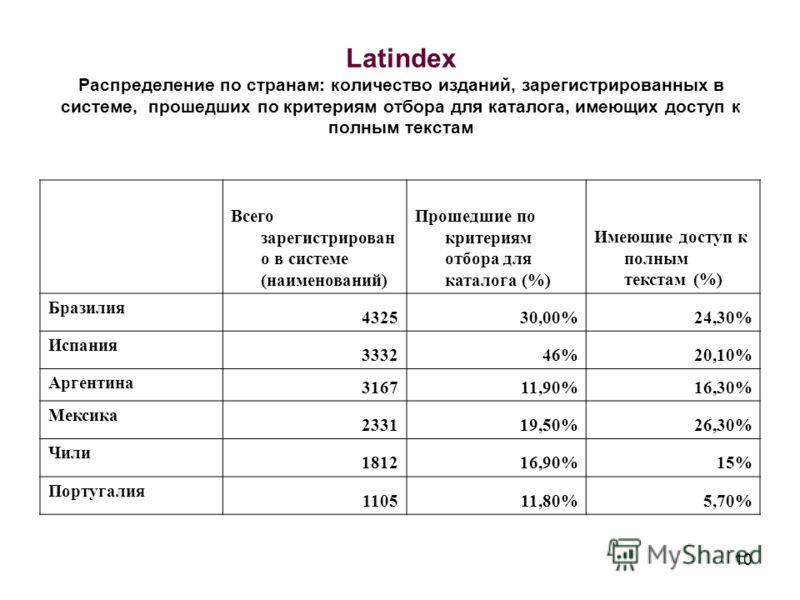 10 Latindex Распределение по странам: количество изданий, зарегистрированных в системе, прошедших по критериям отбора для каталога, имеющих доступ к полным текстам Всего зарегистрирован о в системе (наименований) Прошедшие по критериям отбора для кат