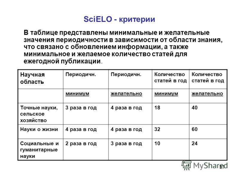 31 SciELO - критерии В таблице представлены минимальные и желательные значения периодичности в зависимости от области знания, что связано с обновлением информации, а также минимальное и желаемое количество статей для ежегодной публикации. Научная обл