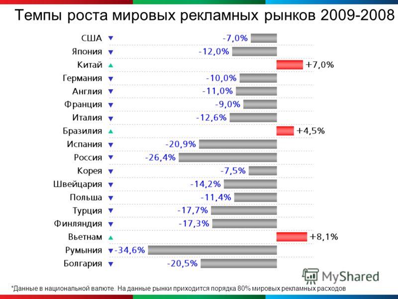 *Данные в национальной валюте. На данные рынки приходится порядка 80% мировых рекламных расходов Темпы роста мировых рекламных рынков 2009-2008