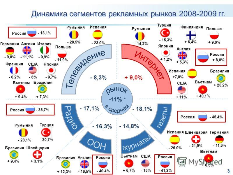 3 + 9,0%- 8,3% - 18,1% - 14,8% - 16,3% - 17,1% -11% * США - 6% Япония - 9,7% Франция - 6,2% Германия - 9,8% Англия - 11,1% Италия - 9,9% Польша - 11,9% Румыния - 28,5% Вьетнам + 9,4% Польша + 9,0% Турция - 15,3% Япония + 1,2% США + 11% Англия + 5,3%