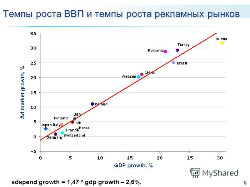 5 Темпы роста ВВП и темпы роста рекламных рынков adspend growth = 1,47 * gdp growth – 2,6%,
