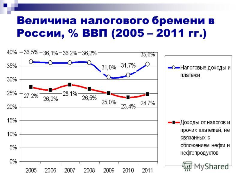 Величина налогового бремени в России, % ВВП (2005 – 2011 гг.)