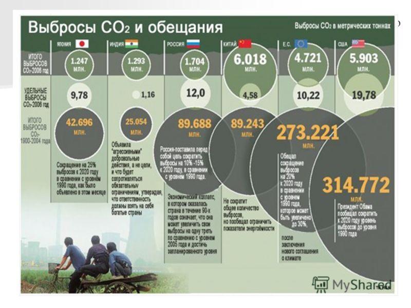 По данным Администрации энергетической информации США, лидерами по выбросам в атмосферу парниковых газов, способствующих глобальному потеплению, являются США, Китай, Россия, Япония и Индия. На долю этих пяти государств приходится 54% мировых выбросов