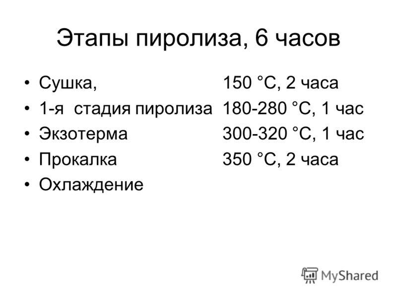 Этапы пиролиза, 6 часов Сушка, 150 °С, 2 часа 1-я стадия пиролиза 180-280 °С, 1 час Экзотерма 300-320 °С, 1 час Прокалка350 °С, 2 часа Охлаждение