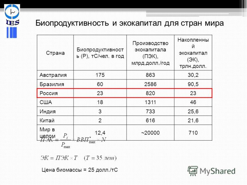 Биопродуктивность и экокапитал для стран мира Страна Биопродуктивност ь (Р), тС/чел. в год Производство экокапитала (ПЭК), млрд.долл./год Накопленны й экокапитал (ЭК), трлн.долл. Австралия 17586330,2 Бразилия 60258690,5 Россия 2382023 США18131146 Инд
