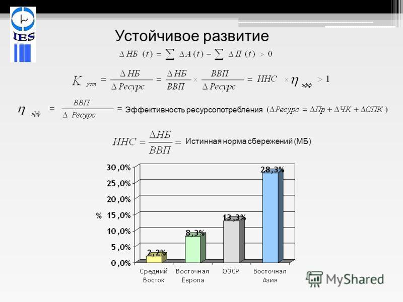 Устойчивое развитие Эффективность ресурсопотребления Истинная норма сбережений (МБ)