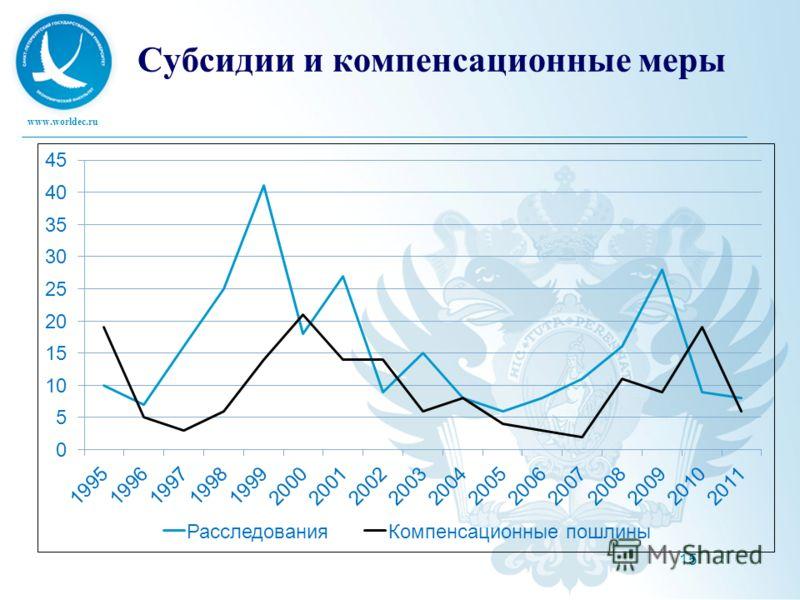 www.worldec.ru 15 Субсидии и компенсационные меры