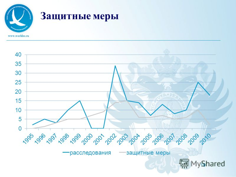 www.worldec.ru 19 Защитные меры