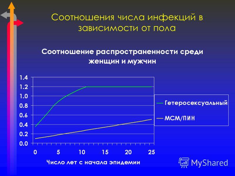 Соотношения числа инфекций в зависимости от пола