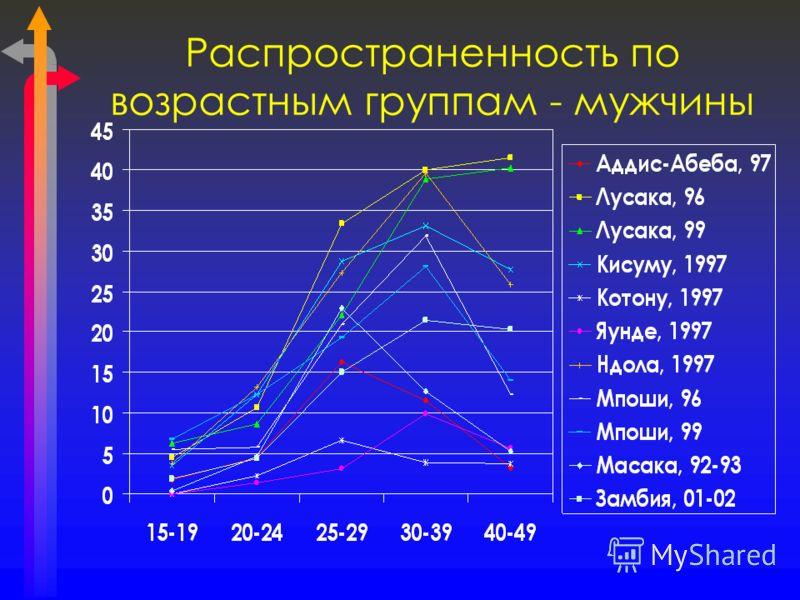 Распространенность по возрастным группам - мужчины