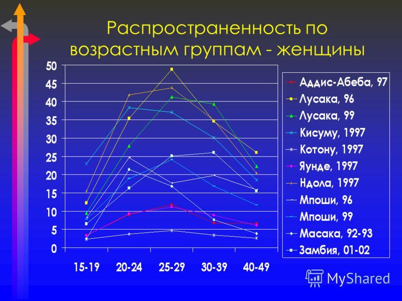 Распространенность по возрастным группам - женщины