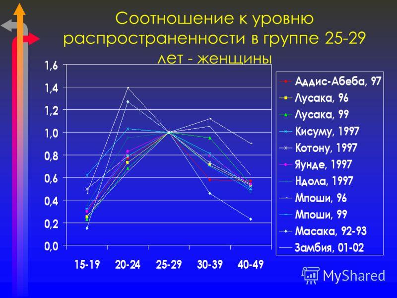 Соотношение к уровню распространенности в группе 25-29 лет - женщины