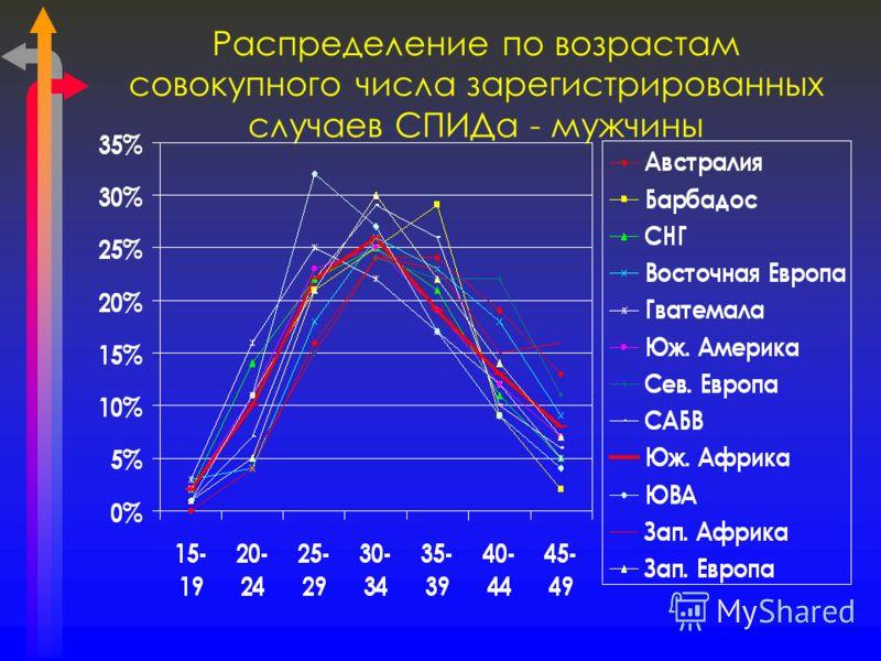 Распределение по возрастам совокупного числа зарегистрированных случаев СПИДа - мужчины