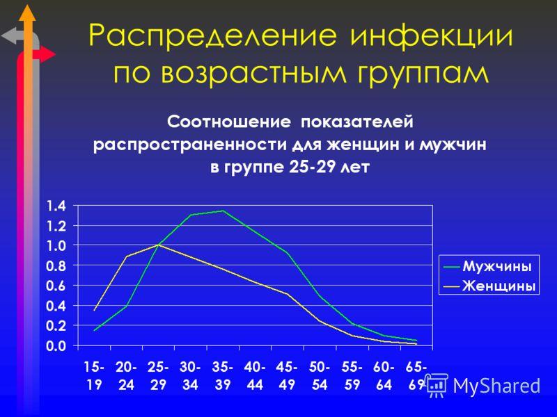 Распределение инфекции по возрастным группам