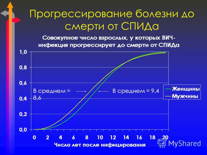 Прогрессирование болезни до смерти от СПИДа В среднем = 9,4В среднем = 8,6