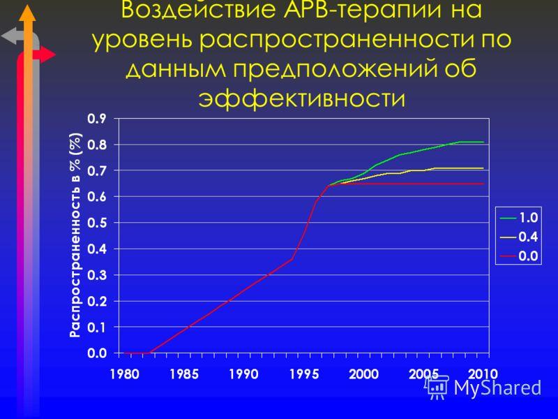 Воздействие АРВ-терапии на уровень распространенности по данным предположений об эффективности