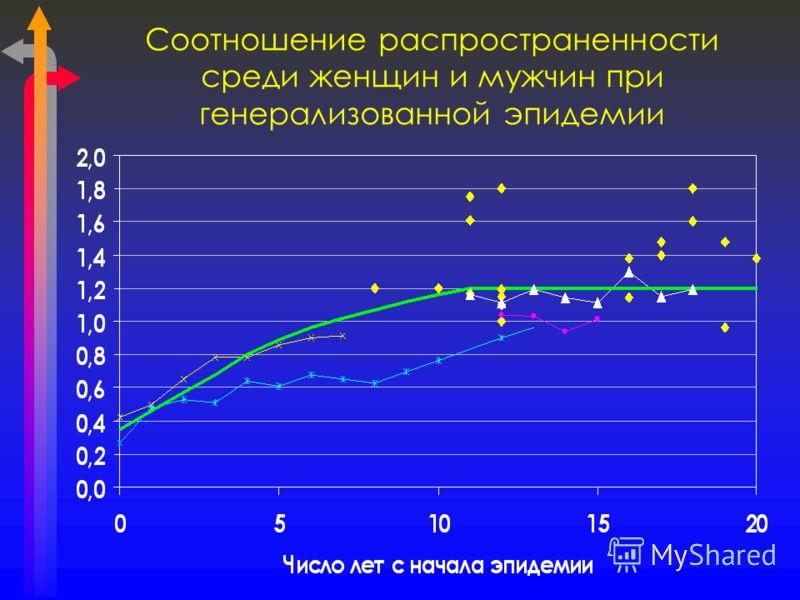 Соотношение распространенности среди женщин и мужчин при генерализованной эпидемии