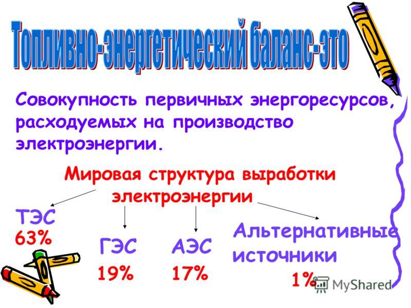 Совокупность первичных энергоресурсов, расходуемых на производство электроэнергии. Мировая структура выработки электроэнергии ТЭС ГЭСАЭС Альтернативные источники 63% 19%17% 1%
