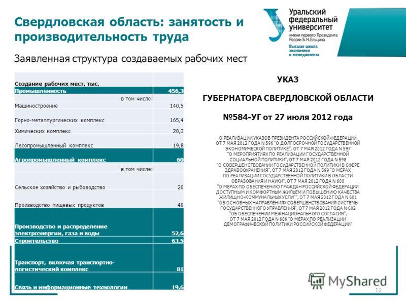 12 Свердловская область: занятость и производительность труда Создание рабочих мест, тыс. Промышленность456,3 в том числе: Машиностроение140,5 Горно-металлургических комплекс165,4 Химических комплекс20,3 Лесопромышленный комплекс19,8 Агропромышленный
