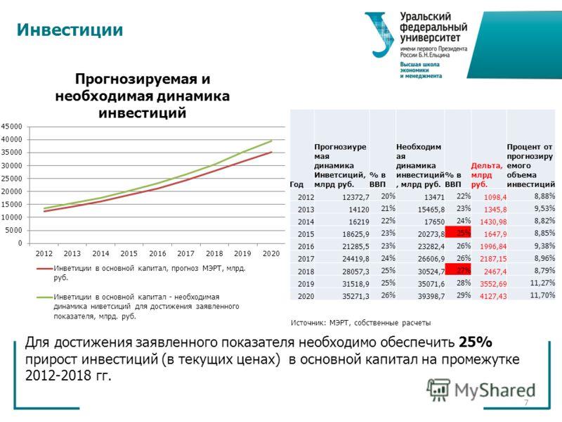 7 Инвестиции Для достижения заявленного показателя необходимо обеспечить 25% прирост инвестиций (в текущих ценах) в основной капитал на промежутке 2012-2018 гг. Год Прогнозиуре мая динамика Инветсиций, млрд руб. % в ВВП Необходим ая динамика инвестиц