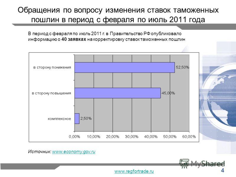 4 Обращения по вопросу изменения ставок таможенных пошлин в период с февраля по июль 2011 года Источник: www.economy.gov.ruwww.economy.gov.ru В период с февраля по июль 2011 г. в Правительство РФ опубликовало информацию о 40 заявках на корректировку