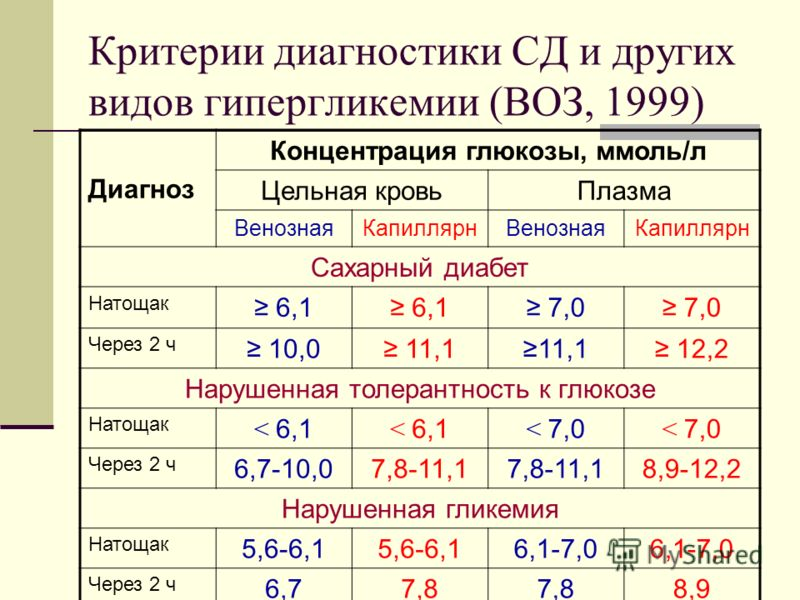 Критерии диагностики СД и других видов гипергликемии (ВОЗ, 1999) Диагноз Концентрация глюкозы, ммоль/л Цельная кровьПлазма ВенознаяКапиллярнВенознаяКапиллярн Сахарный диабет Натощак 6,1 7,0 Через 2 ч 10,0 11,1 12,2 Нарушенная толерантность к глюкозе