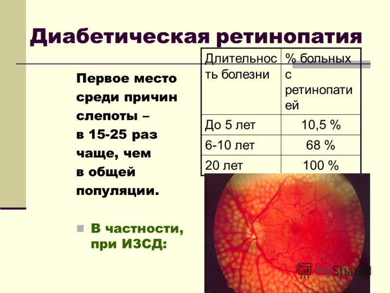 Диабетическая ретинопатия Первое место среди причин слепоты – в 15-25 раз чаще, чем в общей популяции. В частности, при ИЗСД: Длительнос ть болезни % больных с ретинопати ей До 5 лет10,5 % 6-10 лет68 % 20 лет100 %