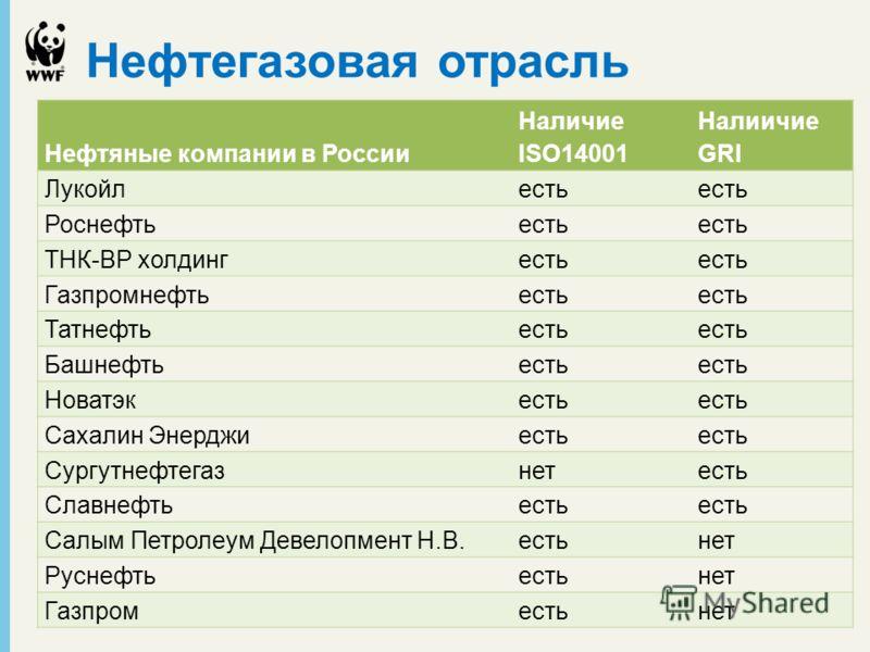 Нефтегазовая отрасль Нефтяные компании в России Наличие ISO14001 Налиичие GRI Лукойлесть Роснефтьесть ТНК-ВР холдингесть Газпромнефтьесть Татнефтьесть Башнефтьесть Новатэкесть Сахалин Энерджиесть Сургутнефтегазнетесть Славнефтьесть Салым Петролеум Де