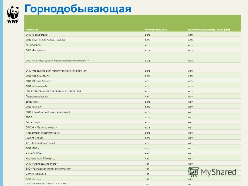 Горнодобывающая КомпанияНаличие ISO14001Наличие sustainability report (GRI) ОАО «Северсталь»есть ОАО «ГМК «Норильский никель»есть ОК «РУСАЛ»есть ОАО «Еврохим»есть ОАО «Магнитогорский металлургический комбинат»есть ОАО «Новолипецкий металлургический к